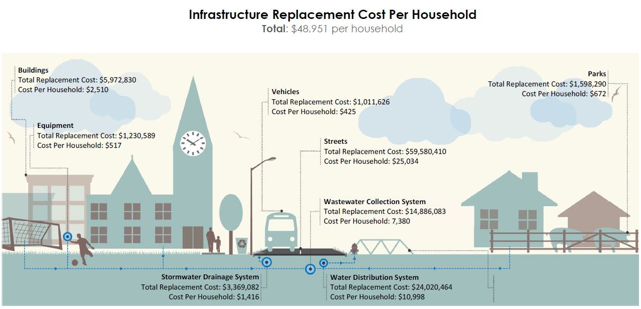 Infographic Showing Infrastructure Replacement Cost Per Household