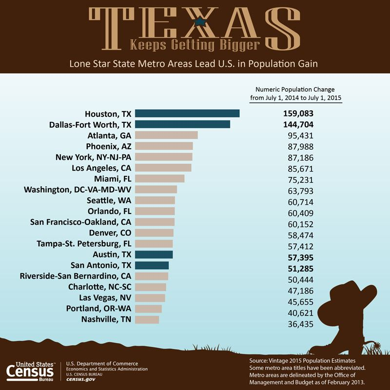 Chart Showing Texas Population Growth in Metropolitan Areas