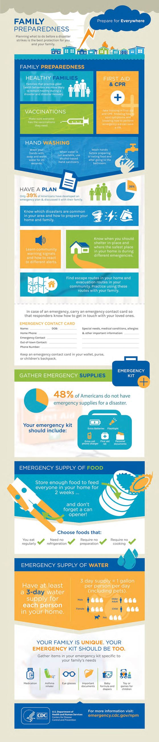 Emergency Preparedness at Home CDC