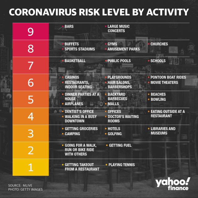 COVID Risk by Activity